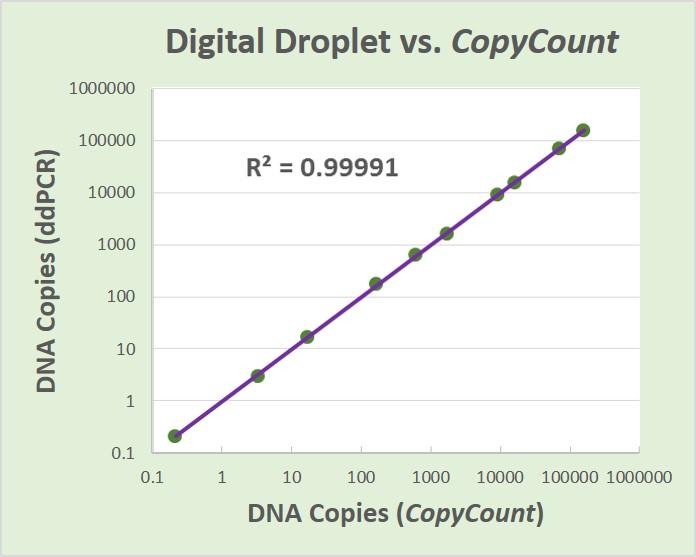 Digital droplet vs copycount