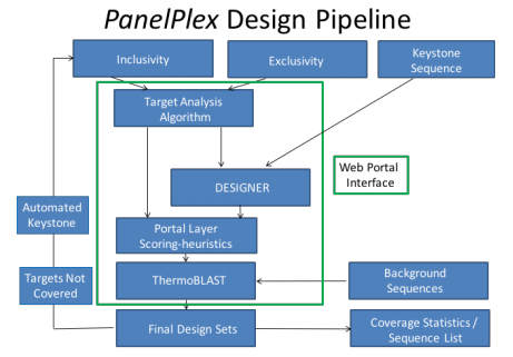 PCR pipeline